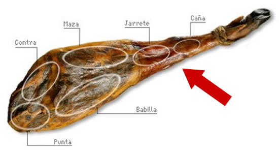 Parties or areas of Serrano Ham